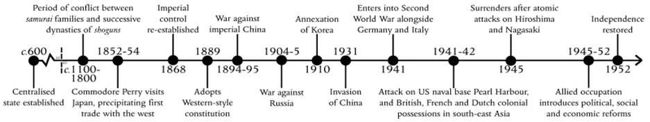 japan timeline